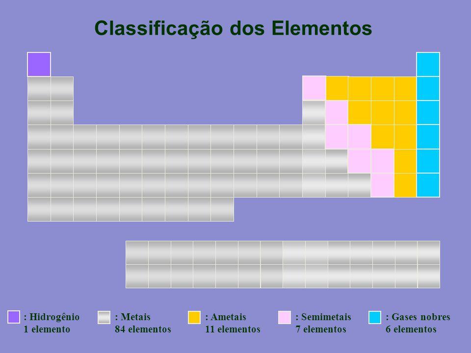 Classificação dos Elementos : Hidrogênio 1 elemento : Metais 84 elementos : Ametais 11 elementos : Semimetais 7 elementos : Gases nobres 6 elementos