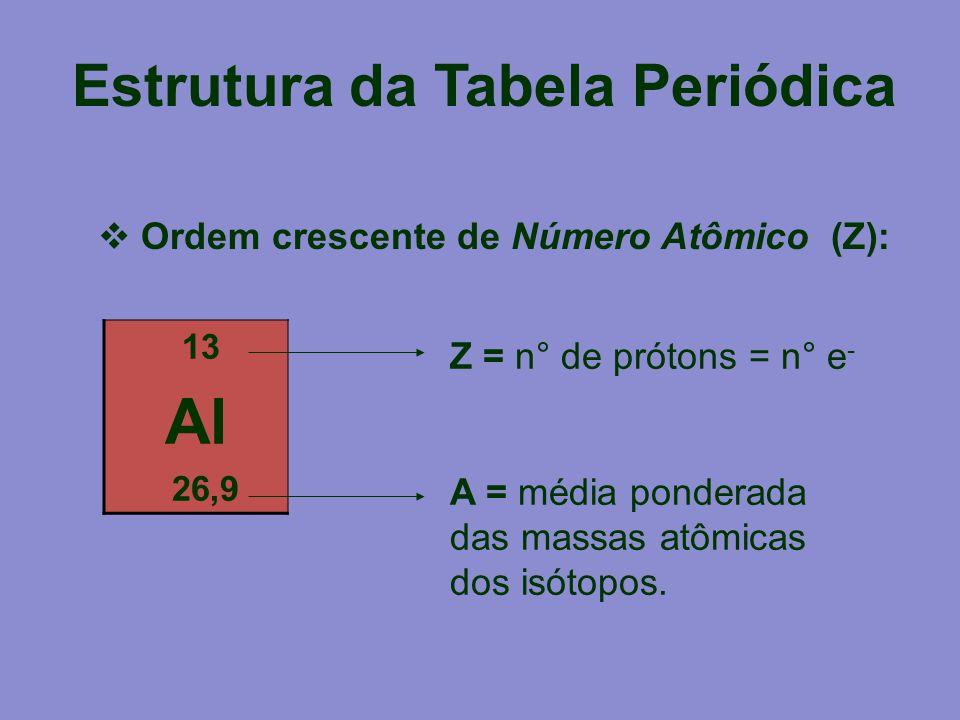 Estrutura da Tabela Periódica  Ordem crescente de Número Atômico (Z): 13 Al 26,9 Z = n° de prótons = n° e - A = média ponderada das massas atômicas d