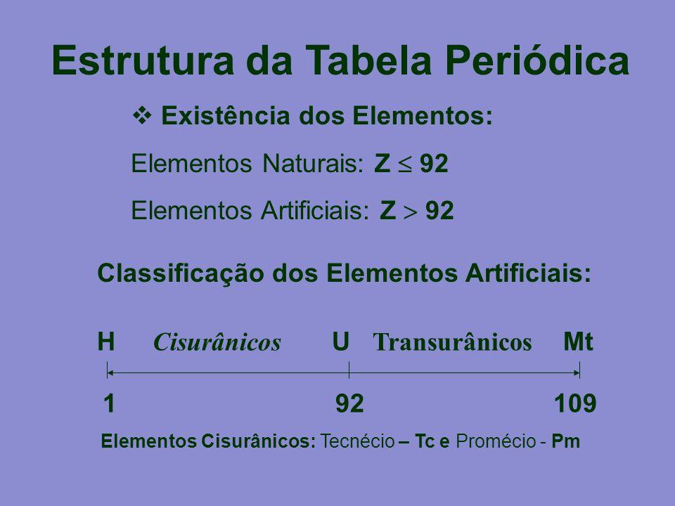 Estrutura da Tabela Periódica  Existência dos Elementos: Elementos Naturais: Z  92 Elementos Artificiais: Z  92 H Cisurânicos U Transurânicos Mt 1