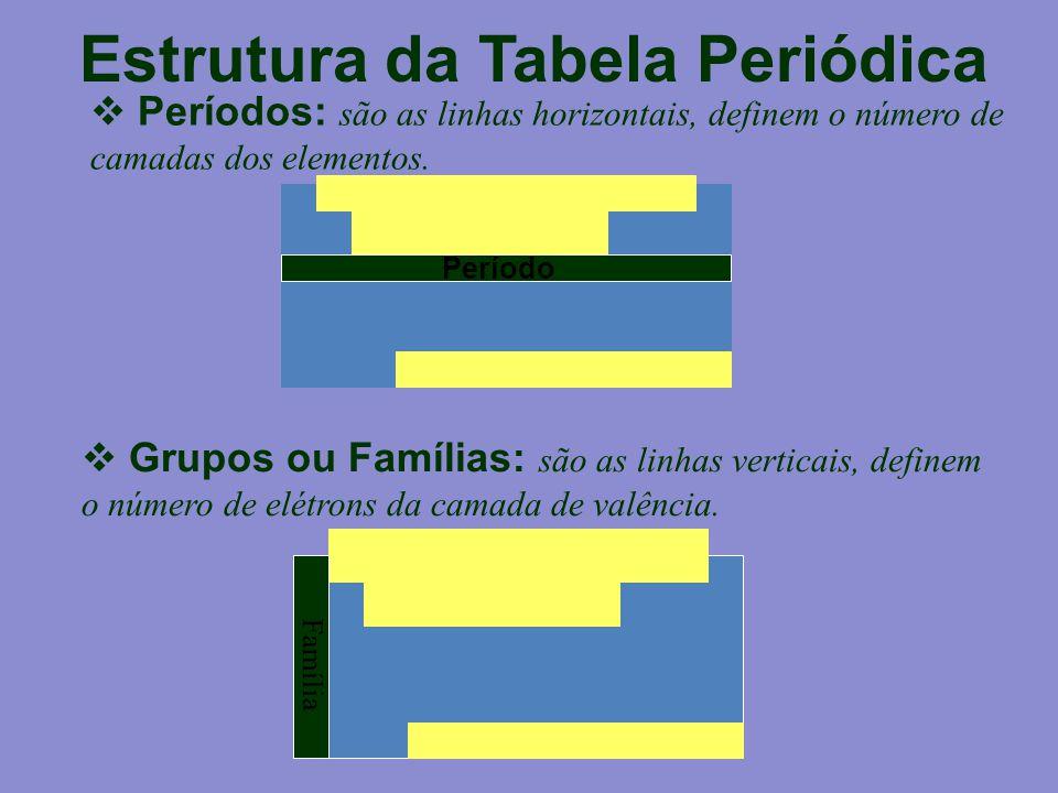 Período Família Estrutura da Tabela Periódica  Períodos: são as linhas horizontais, definem o número de camadas dos elementos.  Grupos ou Famílias: