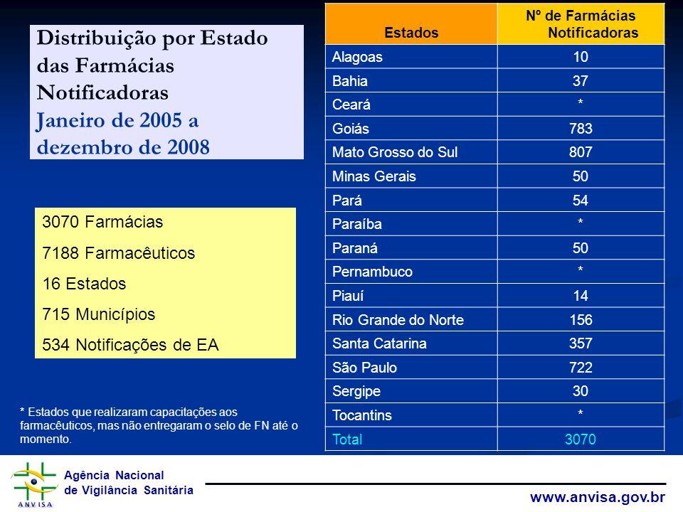 Agência Nacional de Vigilância Sanitária www.anvisa.gov.br Distribuição por Estado das Farmácias Notificadoras Janeiro de 2005 a dezembro de 2008 Estados Nº de Farmácias Notificadoras Alagoas10 Bahia37 Ceará* Goiás783 Mato Grosso do Sul807 Minas Gerais50 Pará54 Paraíba* Paraná50 Pernambuco* Piauí14 Rio Grande do Norte156 Santa Catarina357 São Paulo722 Sergipe30 Tocantins* Total3070 3070 Farmácias 7188 Farmacêuticos 16 Estados 715 Municípios 534 Notificações de EA * Estados que realizaram capacitações aos farmacêuticos, mas não entregaram o selo de FN até o momento.