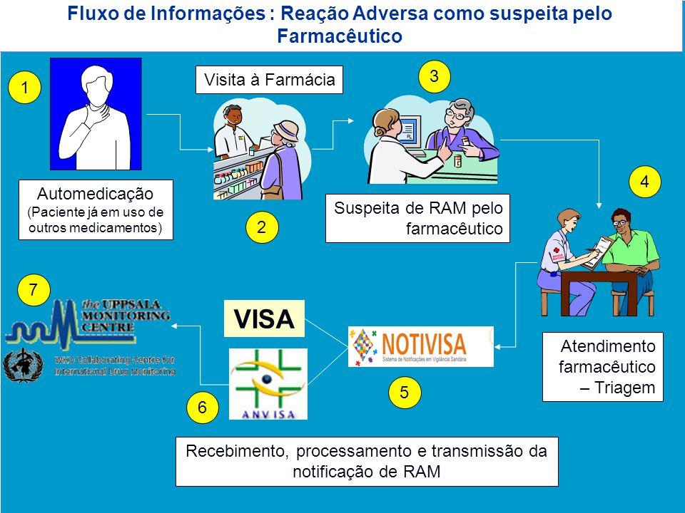 Agência Nacional de Vigilância Sanitária www.anvisa.gov.br Fluxo de Informações : Reação Adversa como suspeita pelo Farmacêutico Automedicação (Pacien