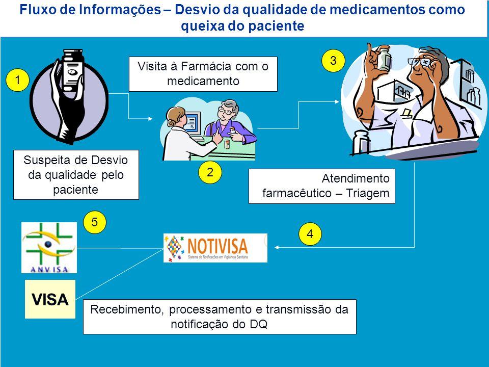 Agência Nacional de Vigilância Sanitária www.anvisa.gov.br Fluxo de Informações – Desvio da qualidade de medicamentos como queixa do paciente Suspeita