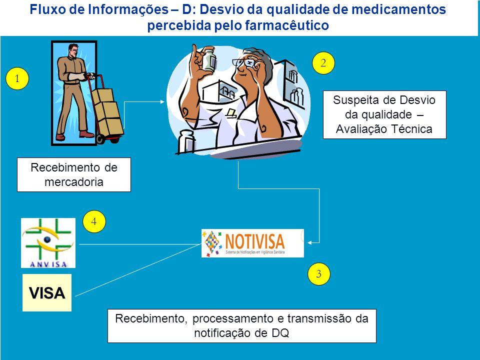 Agência Nacional de Vigilância Sanitária www.anvisa.gov.br Fluxo de Informações – D: Desvio da qualidade de medicamentos percebida pelo farmacêutico S