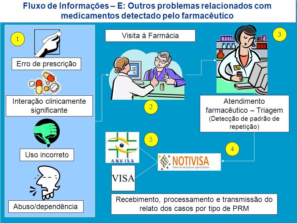 Agência Nacional de Vigilância Sanitária www.anvisa.gov.br Fluxo de Informações – E: Outros problemas relacionados com medicamentos detectado pelo far