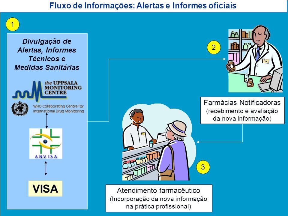 Agência Nacional de Vigilância Sanitária www.anvisa.gov.br Fluxo de Informações: Alertas e Informes oficiais Atendimento farmacêutico (Incorporação da