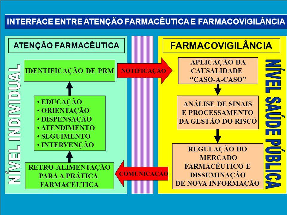 Agência Nacional de Vigilância Sanitária www.anvisa.gov.br ATENÇÃO FARMACÊUTICA INTERFACE ENTRE ATENÇÃO FARMACÊUTICA E FARMACOVIGILÂNCIA FARMACOVIGILÂ