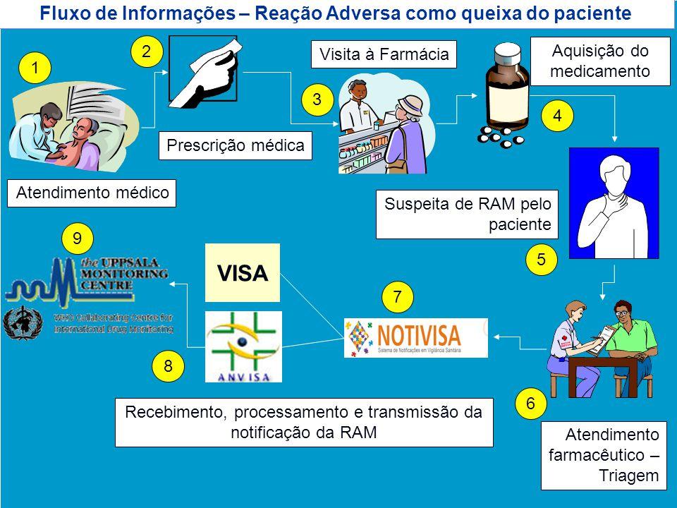 Agência Nacional de Vigilância Sanitária www.anvisa.gov.br Fluxo de Informações – Reação Adversa como queixa do paciente Atendimento médico Prescrição