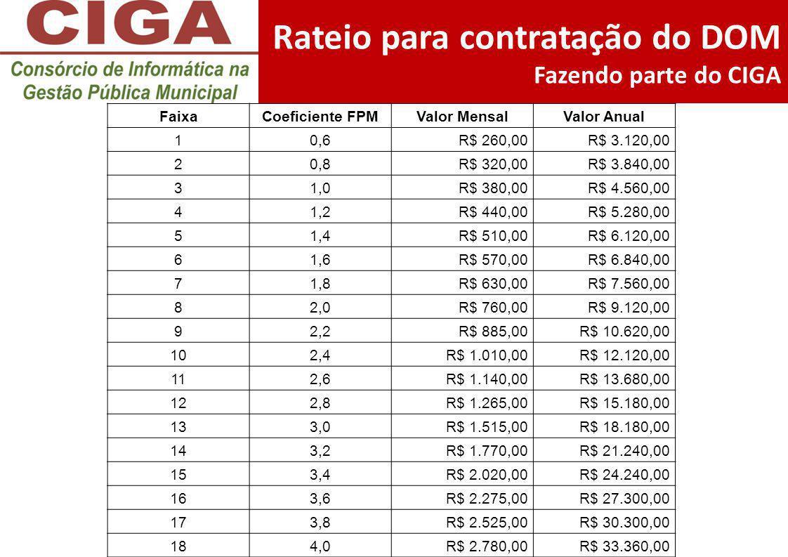Rateio para contratação do DOM Fazendo parte do CIGA FaixaCoeficiente FPMValor MensalValor Anual 10,6R$ 260,00R$ 3.120,00 20,8R$ 320,00R$ 3.840,00 31,
