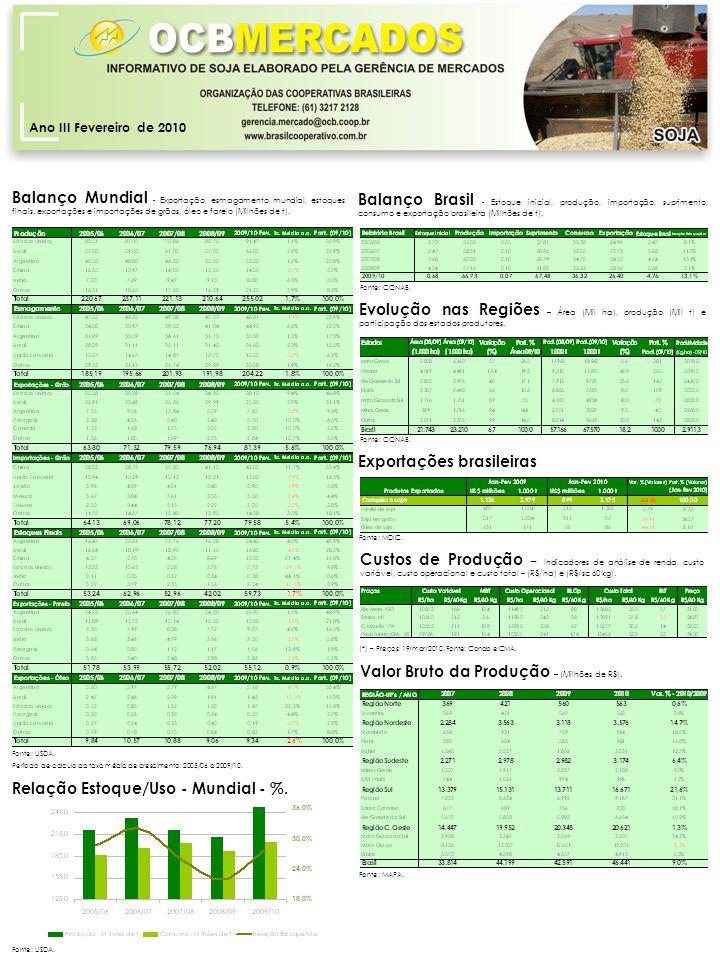 Ano III Fevereiro de 2010 Balanço Brasil - Estoque inicial, produção, importação, suprimento, consumo e exportação brasileira (Milhões de t).