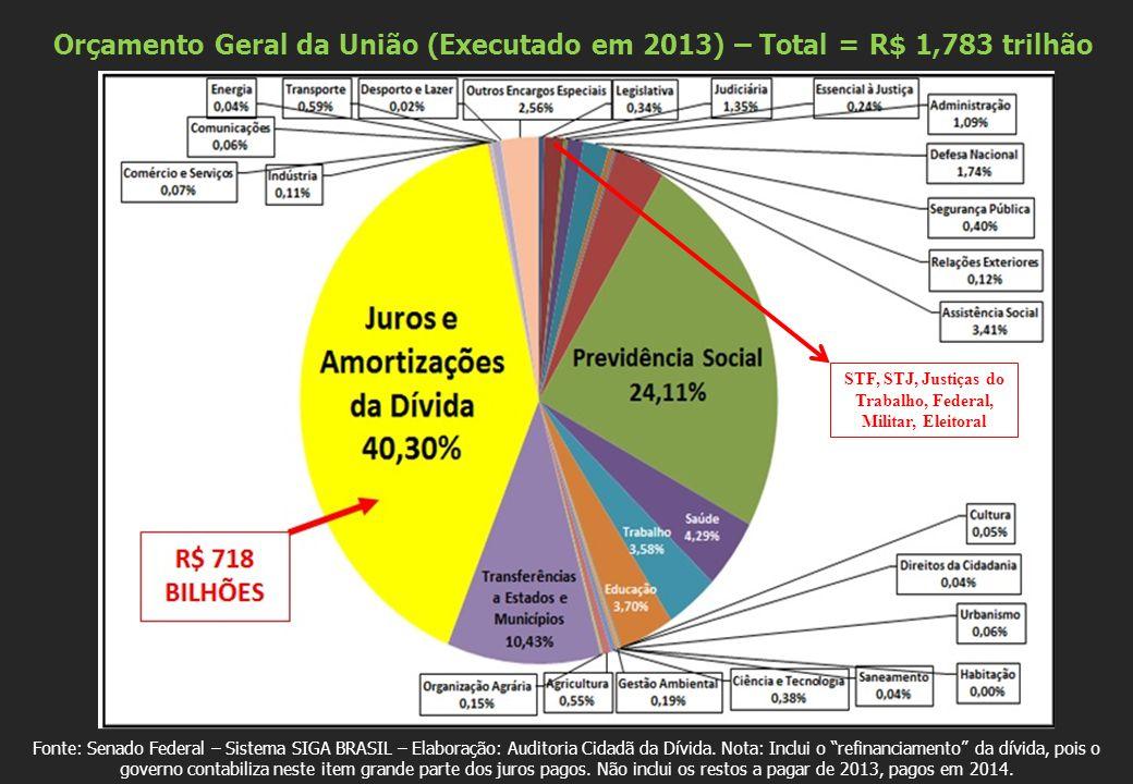Fonte: Senado Federal – Sistema SIGA BRASIL – Elaboração: Auditoria Cidadã da Dívida.