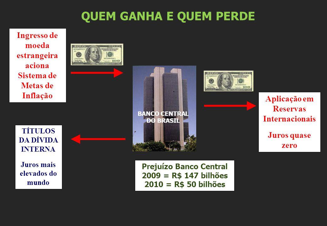BANCO CENTRAL DO BRASIL Ingresso de moeda estrangeira aciona Sistema de Metas de Inflação TÍTULOS DA DÍVIDA INTERNA Juros mais elevados do mundo Aplic