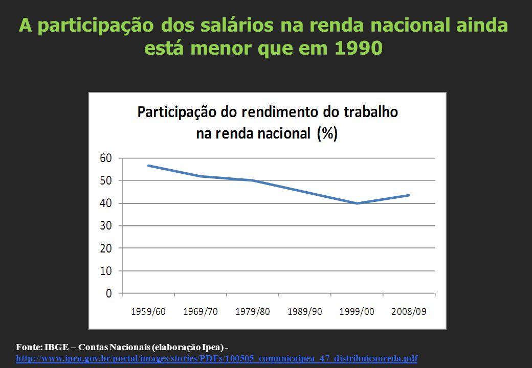A participação dos salários na renda nacional ainda está menor que em 1990 Fonte: IBGE – Contas Nacionais (elaboração Ipea) - http://www.ipea.gov.br/p