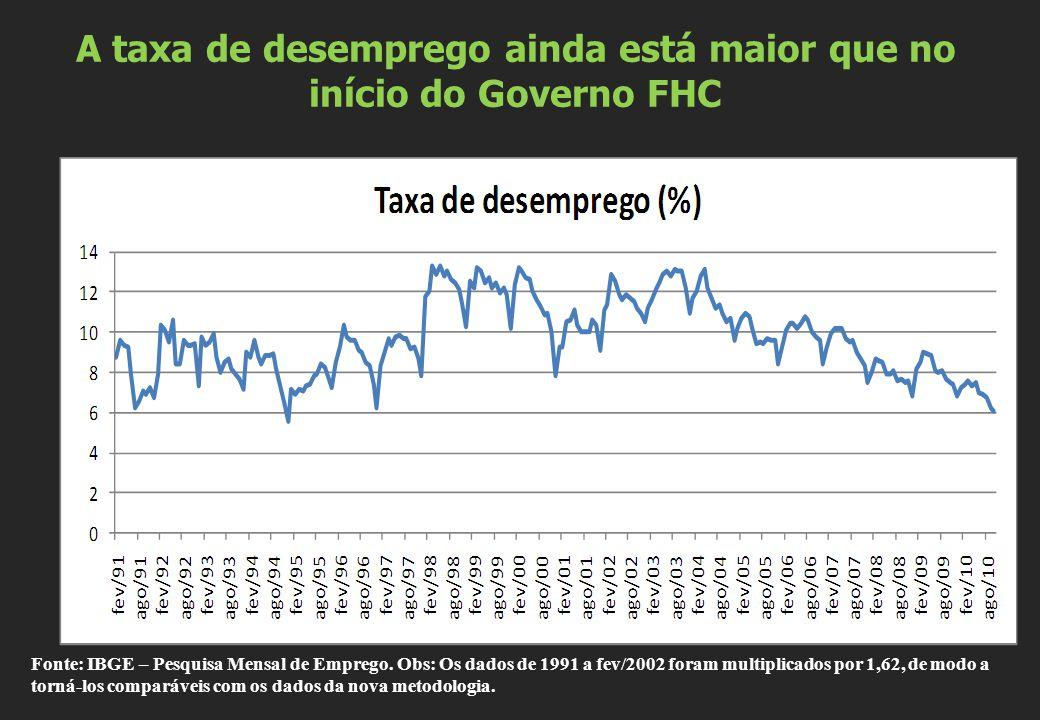 A taxa de desemprego ainda está maior que no início do Governo FHC Fonte: IBGE – Pesquisa Mensal de Emprego. Obs: Os dados de 1991 a fev/2002 foram mu