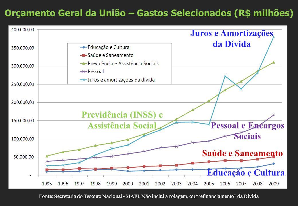"""Orçamento Geral da União – Gastos Selecionados (R$ milhões) Fonte: Secretaria do Tesouro Nacional - SIAFI. Não inclui a rolagem, ou """"refinanciamento"""""""