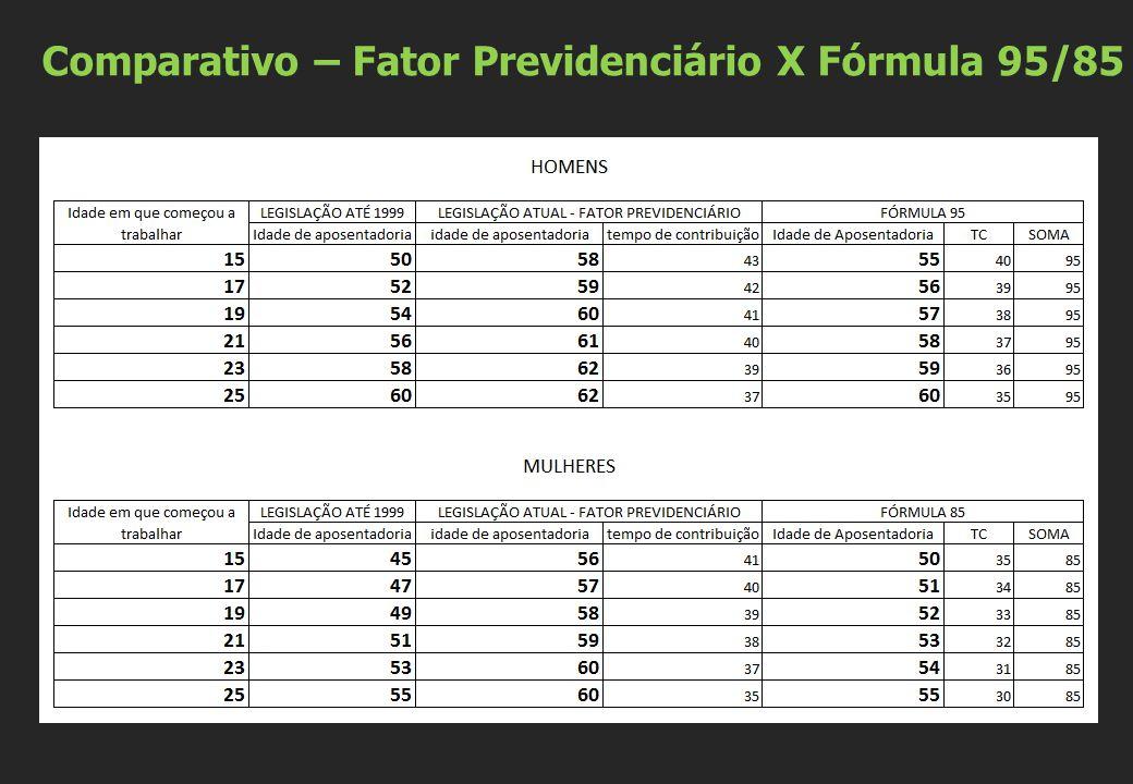 Comparativo – Fator Previdenciário X Fórmula 95/85