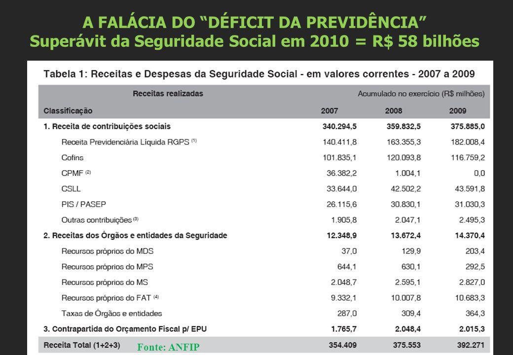 """A FALÁCIA DO """"DÉFICIT DA PREVIDÊNCIA"""" Superávit da Seguridade Social em 2010 = R$ 58 bilhões Fonte: ANFIP"""