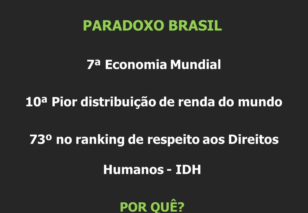PARADOXO BRASIL 7ª Economia Mundial 10ª Pior distribuição de renda do mundo 73º no ranking de respeito aos Direitos Humanos - IDH POR QUÊ?
