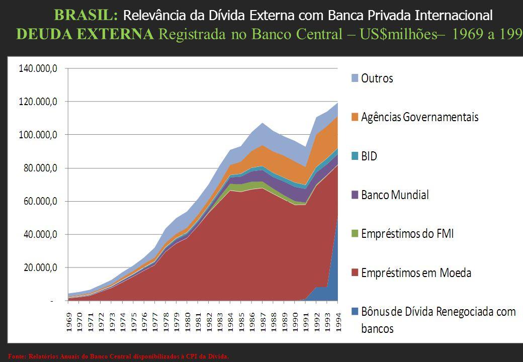 BRASIL: Relevância da Dívida Externa com Banca Privada Internacional DEUDA EXTERNA Registrada no Banco Central – US$milhões– 1969 a 1994 Fonte: Relató