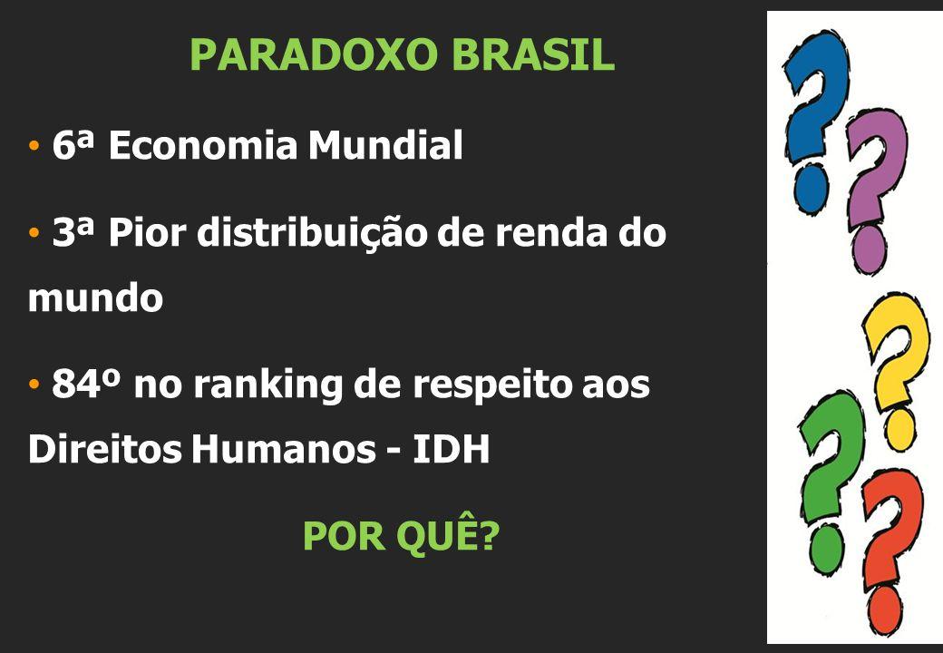 PARADOXO BRASIL 6ª Economia Mundial 3ª Pior distribuição de renda do mundo 84º no ranking de respeito aos Direitos Humanos - IDH POR QUÊ?