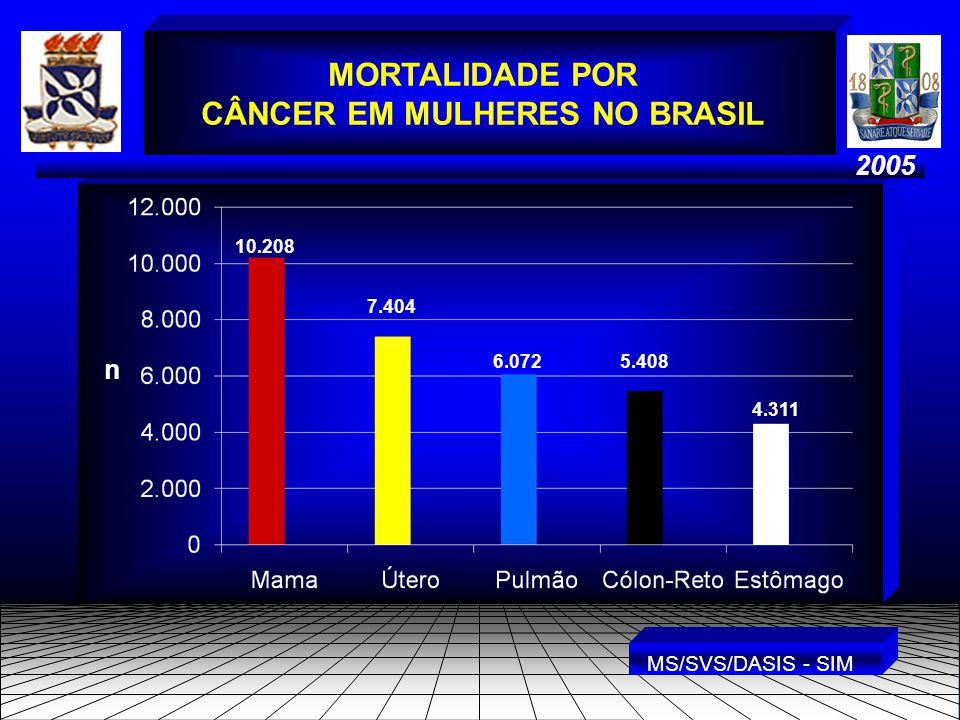 2005 MORTALIDADE POR CÂNCER EM MULHERES NO BRASIL n 10.208 7.404 6.072 5.408 4.311 MS/SVS/DASIS - SIM