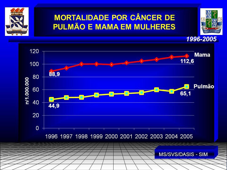 1996-2005 MORTALIDADE POR CÂNCER DE PULMÃO E MAMA EM MULHERES n/1.000.000 MS/SVS/DASIS - SIM Mama Pulmão 88,9 112,6 44,9 65,1