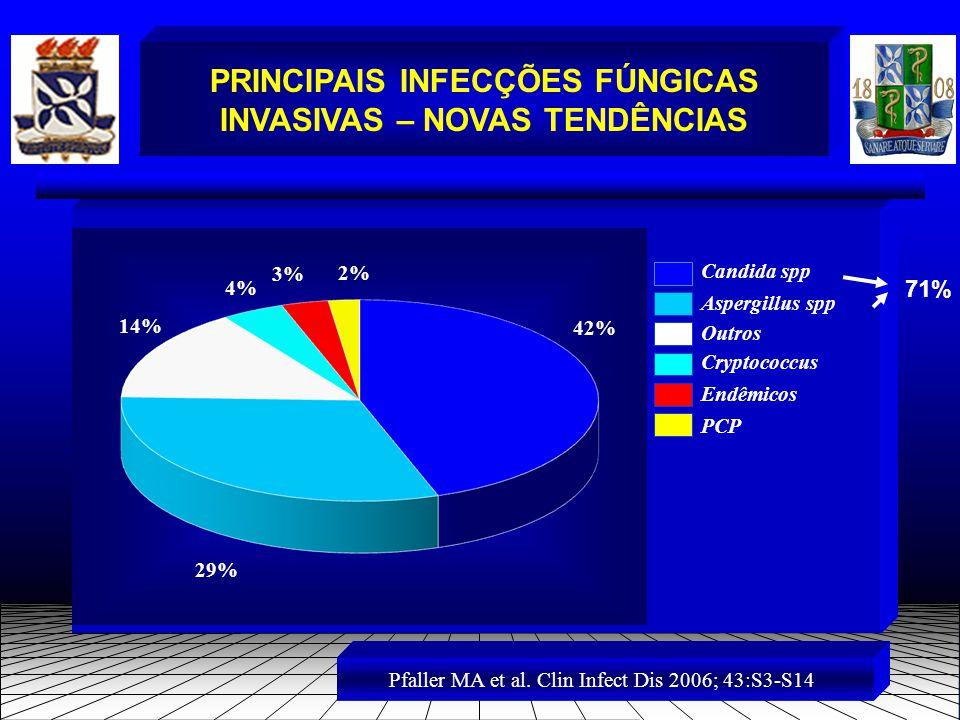 PRINCIPAIS INFECÇÕES FÚNGICAS INVASIVAS – NOVAS TENDÊNCIAS Candida spp Aspergillus spp Outros Cryptococcus Endêmicos PCP 42% 29% 2% 3% 4% 14% Pfaller MA et al.