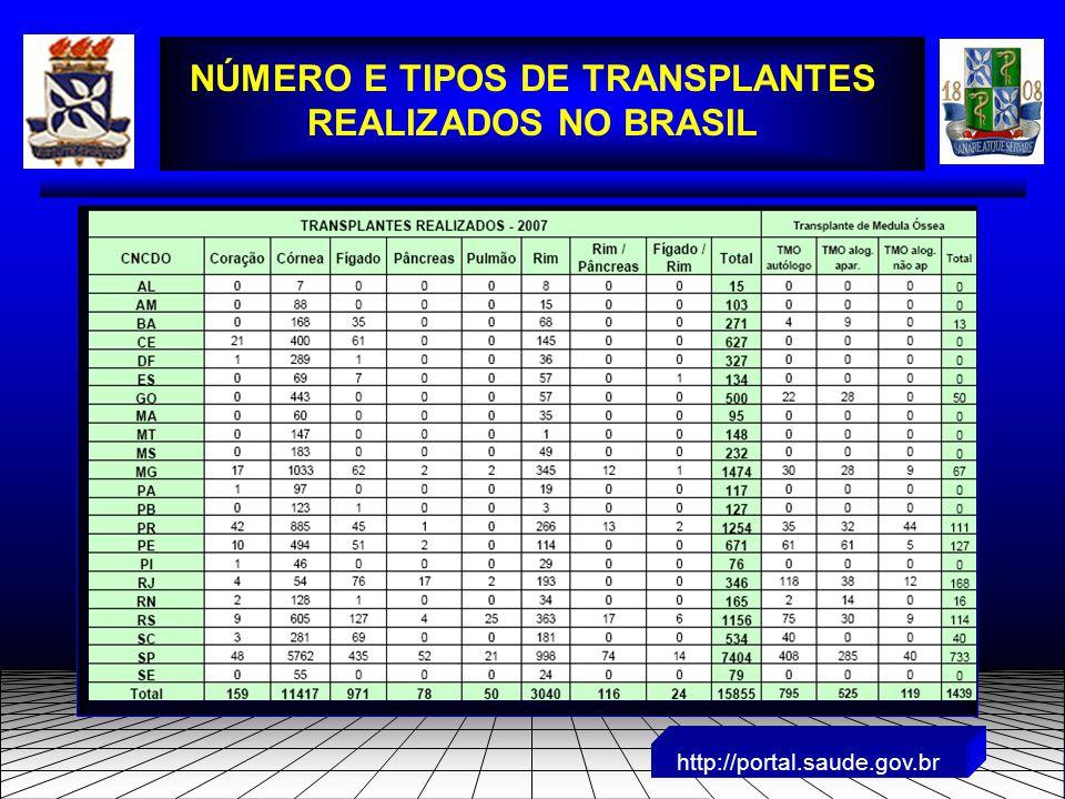 http://portal.saude.gov.br NÚMERO E TIPOS DE TRANSPLANTES REALIZADOS NO BRASIL