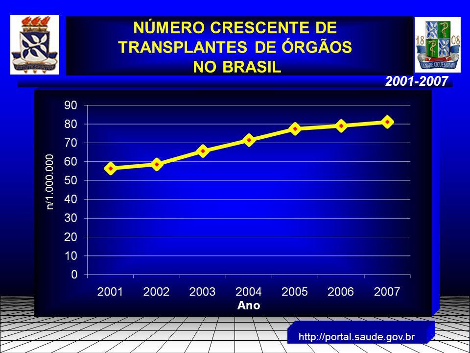 2001-2007 http://portal.saude.gov.br NÚMERO CRESCENTE DE TRANSPLANTES DE ÓRGÃOS NO BRASIL n/1.000.000 Ano