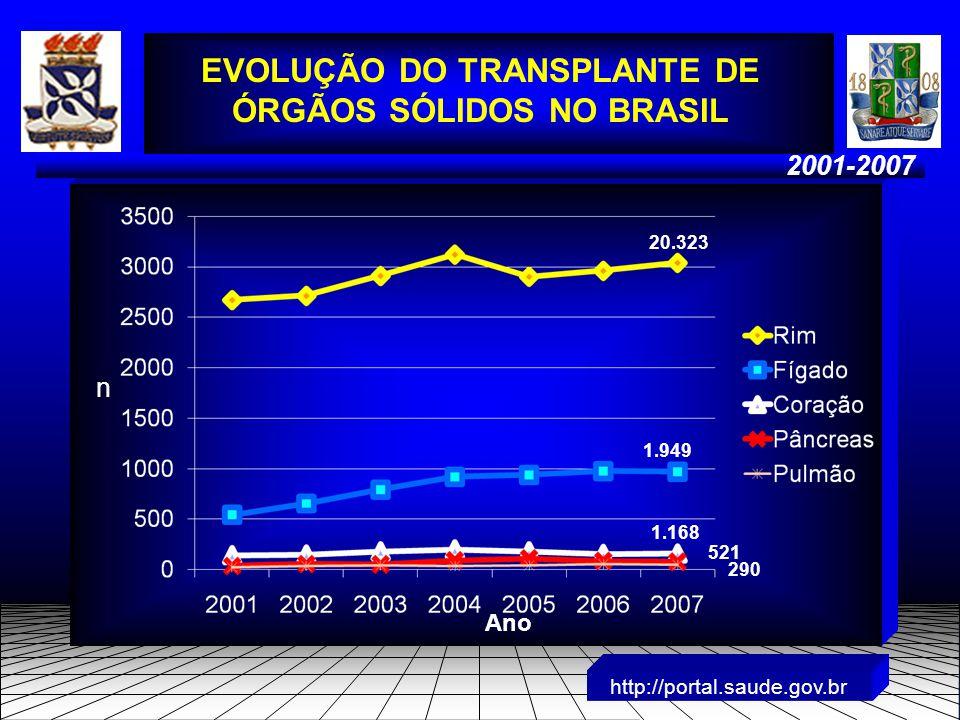 2001-2007 http://portal.saude.gov.br EVOLUÇÃO DO TRANSPLANTE DE ÓRGÃOS SÓLIDOS NO BRASIL Ano n 20.323 1.949 1.168 521 290