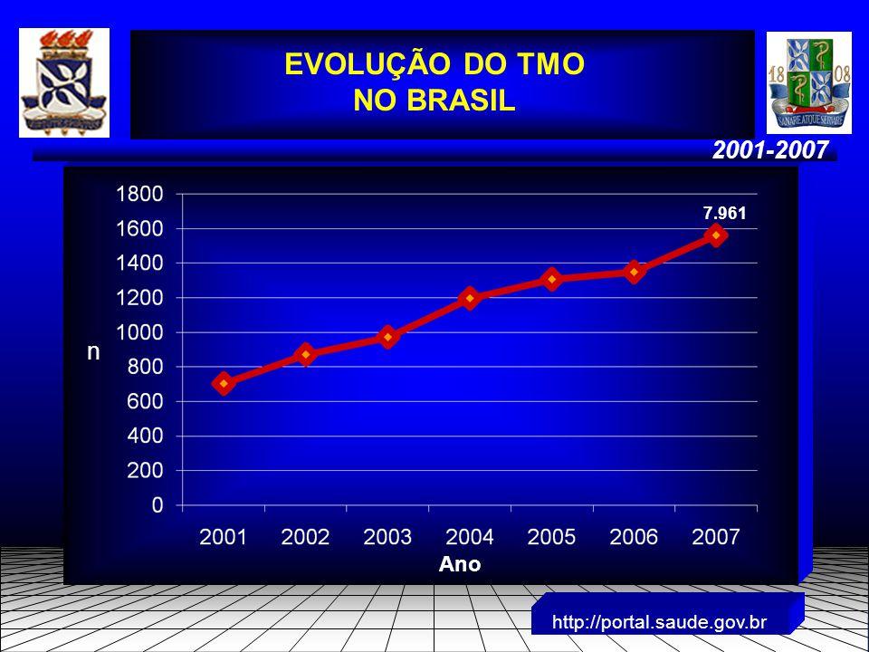 2001-2007 http://portal.saude.gov.br EVOLUÇÃO DO TMO NO BRASIL Ano n 7.961