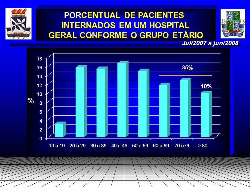 Jul/2007 a jun/2008 PORCENTUAL DE PACIENTES INTERNADOS EM UM HOSPITAL GERAL CONFORME O GRUPO ETÁRIO % 10% 35%