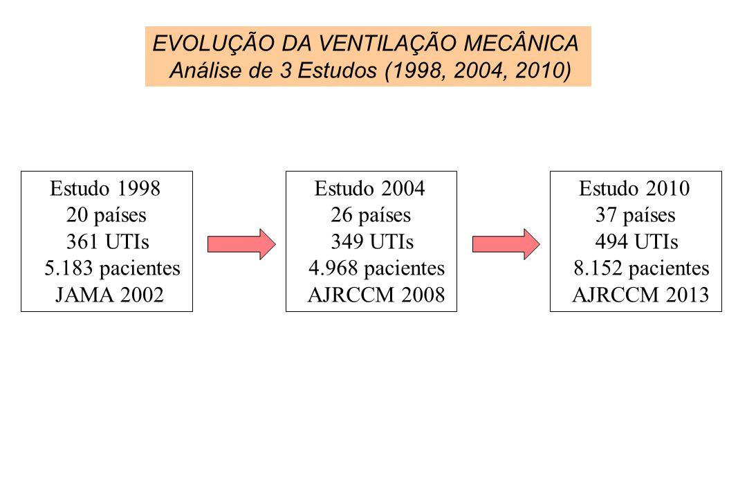 Estudo 1998 20 países 361 UTIs 5.183 pacientes JAMA 2002 Estudo 2004 26 países 349 UTIs 4.968 pacientes AJRCCM 2008 Estudo 2010 37 países 494 UTIs 8.1