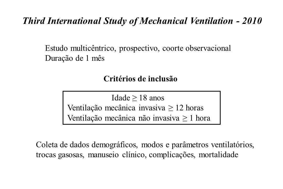 Estudo multicêntrico, prospectivo, coorte observacional Duração de 1 mês Idade ≥ 18 anos Ventilação mecânica invasiva ≥ 12 horas Ventilação mecânica n