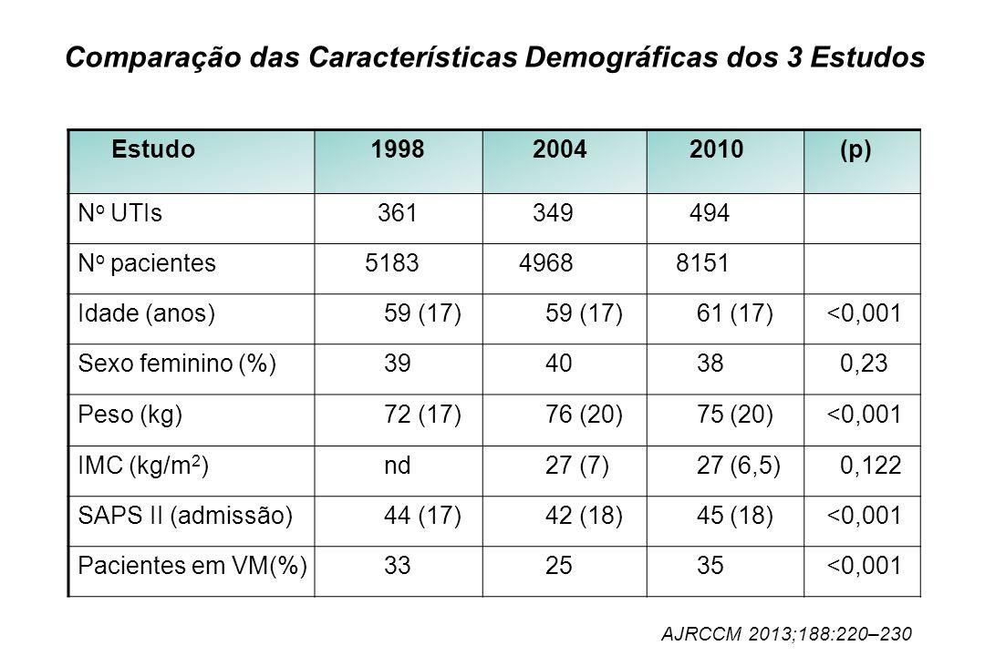 Comparação das Características Demográficas dos 3 Estudos Estudo 1998 2004 2010 (p) N o UTIs 361 349 494 N o pacientes 5183 4968 8151 Idade (anos) 59