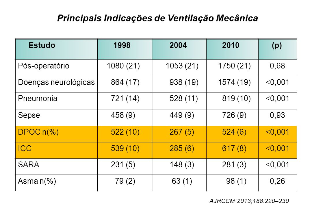 Principais Indicações de Ventilação Mecânica Estudo 1998 2004 2010 (p) Pós-operatório 1080 (21) 1053 (21) 1750 (21) 0,68 Doenças neurológicas 864 (17)