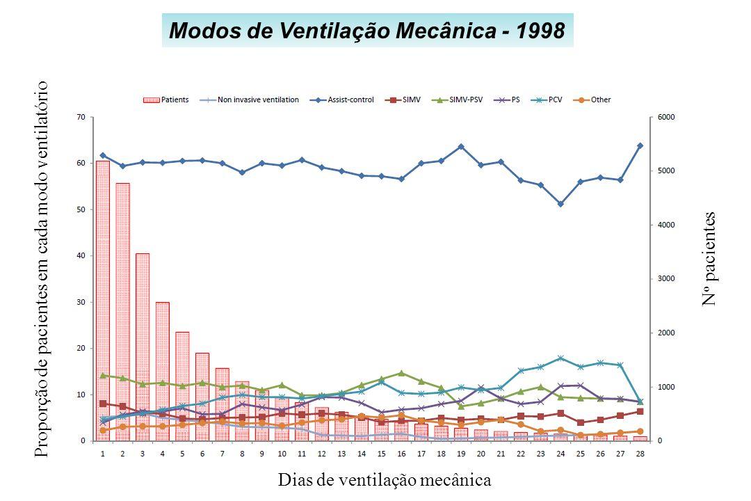 Modos de Ventilação Mecânica - 1998 N o pacientes Dias de ventilação mecânicaProporção de pacientes em cada modo ventilatório