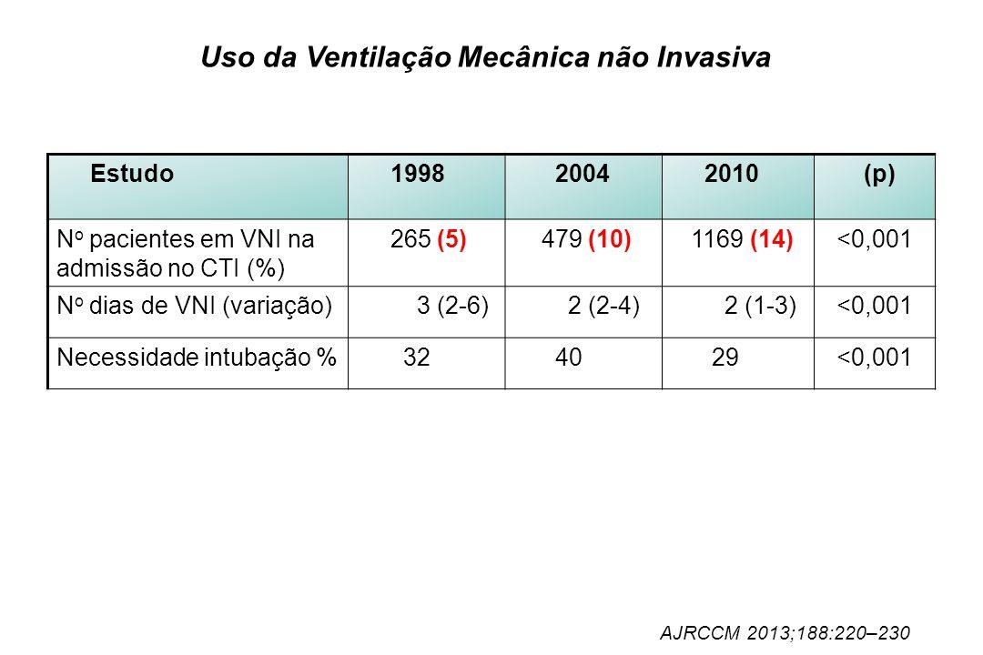 Uso da Ventilação Mecânica não Invasiva Estudo 1998 2004 2010 (p) N o pacientes em VNI na admissão no CTI (%) 265 (5) 479 (10) 1169 (14) <0,001 N o di