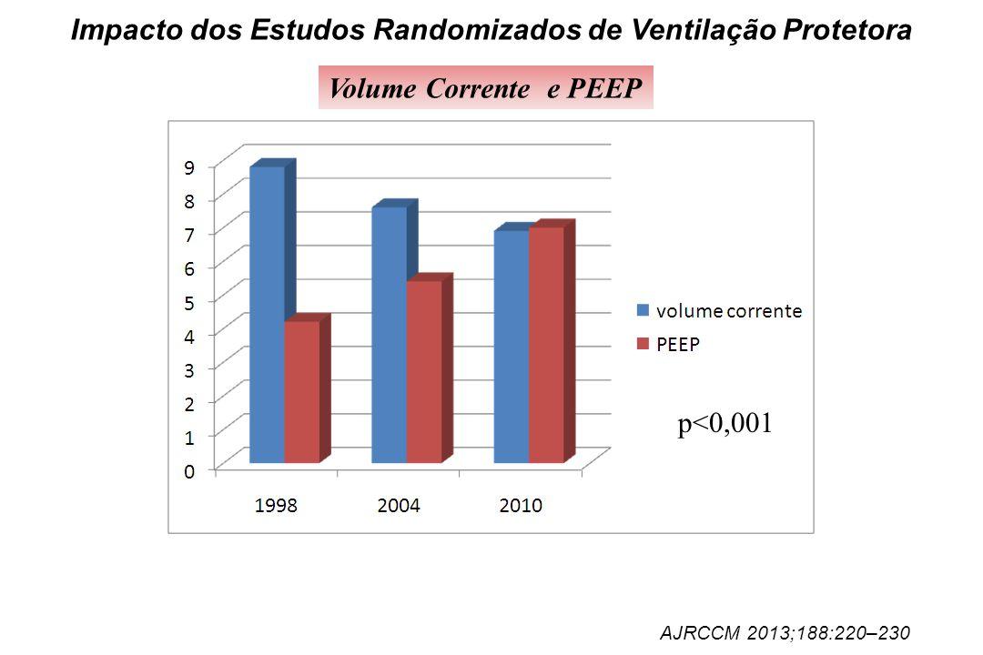 Impacto dos Estudos Randomizados de Ventilação Protetora Volume Corrente e PEEP AJRCCM 2013;188:220–230 p<0,001
