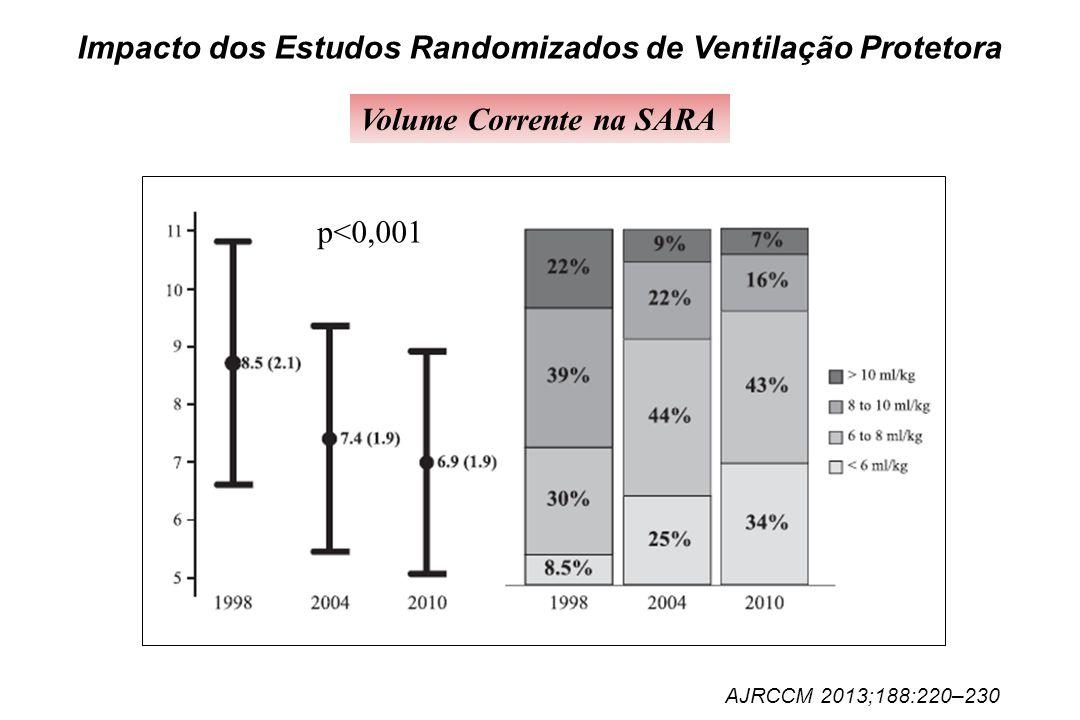 Impacto dos Estudos Randomizados de Ventilação Protetora Volume Corrente na SARA AJRCCM 2013;188:220–230 p<0,001