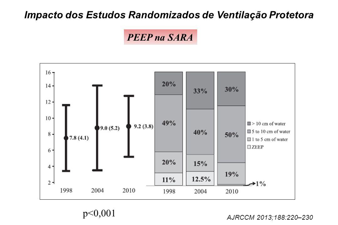 Impacto dos Estudos Randomizados de Ventilação Protetora PEEP na SARA AJRCCM 2013;188:220–230 p<0,001