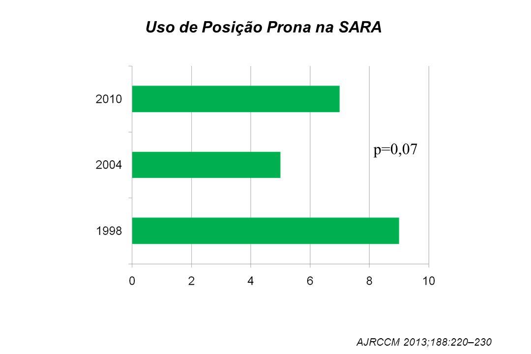 Uso de Posição Prona na SARA AJRCCM 2013;188:220–230 p=0,07