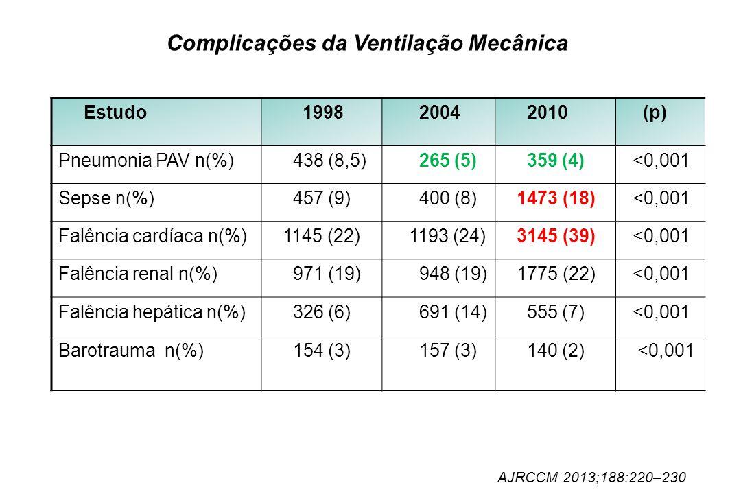 Complicações da Ventilação Mecânica Estudo 1998 2004 2010 (p) Pneumonia PAV n(%) 438 (8,5) 265 (5) 359 (4) <0,001 Sepse n(%) 457 (9) 400 (8) 1473 (18)