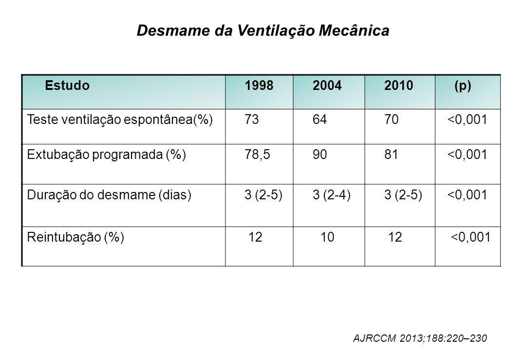 Desmame da Ventilação Mecânica Estudo 1998 2004 2010 (p) Teste ventilação espontânea(%) 73 64 70 <0,001 Extubação programada (%) 78,5 90 81 <0,001 Dur
