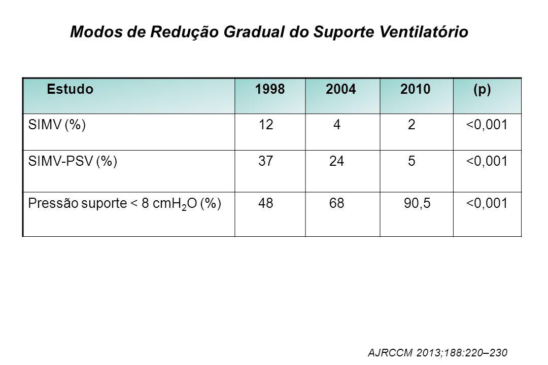Modos de Redução Gradual do Suporte Ventilatório Estudo 1998 2004 2010 (p) SIMV (%) 12 4 2 <0,001 SIMV-PSV (%) 37 24 5 <0,001 Pressão suporte < 8 cmH