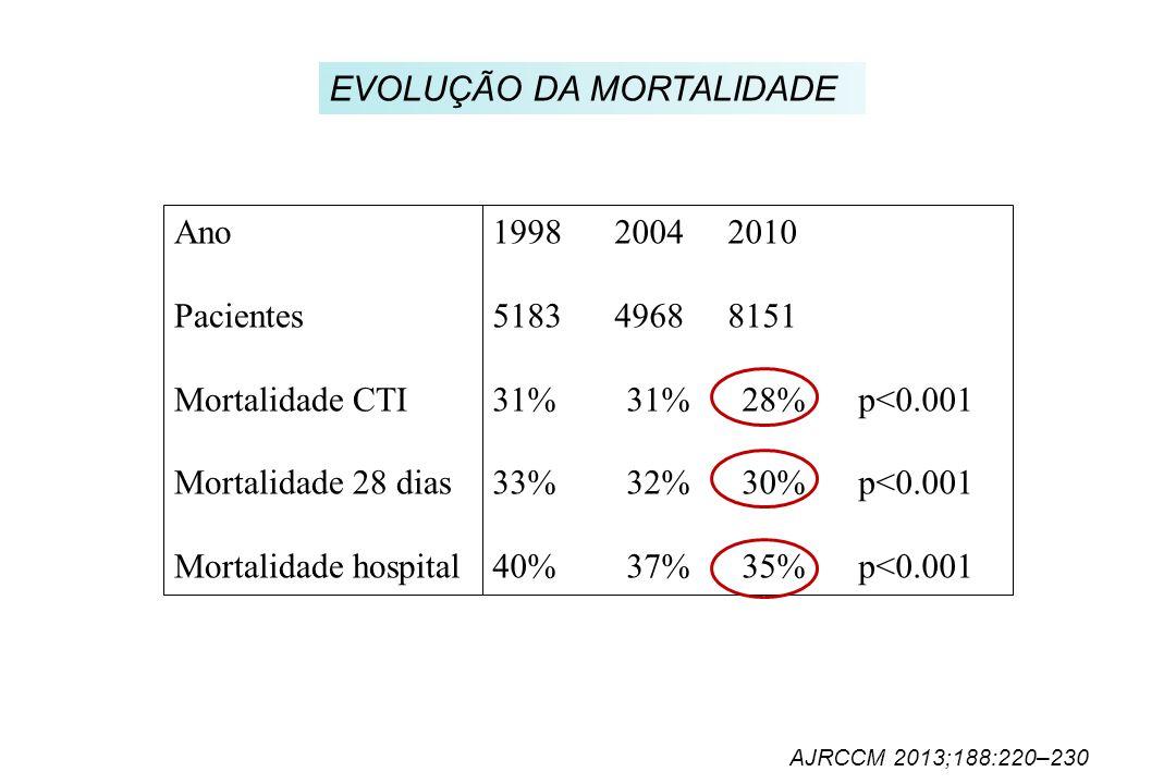 EVOLUÇÃO DA MORTALIDADE 1998 2004 2010 5183 4968 8151 31% 31% 28% p<0.001 33% 32% 30% p<0.001 40% 37% 35% p<0.001 Ano Pacientes Mortalidade CTI Mortal