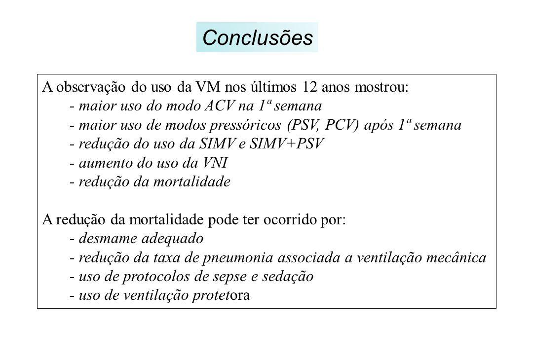 Conclusões A observação do uso da VM nos últimos 12 anos mostrou: - maior uso do modo ACV na 1ª semana - maior uso de modos pressóricos (PSV, PCV) apó