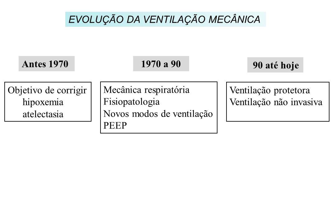EVOLUÇÃO DA VENTILAÇÃO MECÂNICA Objetivo de corrigir hipoxemia atelectasia Mecânica respiratória Fisiopatologia Novos modos de ventilação PEEP Ventila