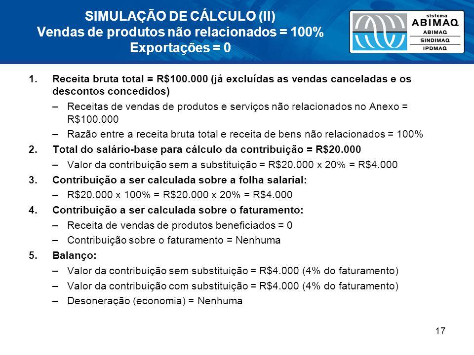 SIMULAÇÃO DE CÁLCULO (II) Vendas de produtos não relacionados = 100% Exportações = 0 1.Receita bruta total = R$100.000 (já excluídas as vendas canceladas e os descontos concedidos) –Receitas de vendas de produtos e serviços não relacionados no Anexo = R$100.000 –Razão entre a receita bruta total e receita de bens não relacionados = 100% 2.Total do salário-base para cálculo da contribuição = R$20.000 –Valor da contribuição sem a substituição = R$20.000 x 20% = R$4.000 3.Contribuição a ser calculada sobre a folha salarial: –R$20.000 x 100% = R$20.000 x 20% = R$4.000 4.Contribuição a ser calculada sobre o faturamento: –Receita de vendas de produtos beneficiados = 0 –Contribuição sobre o faturamento = Nenhuma 5.Balanço: –Valor da contribuição sem substituição = R$4.000 (4% do faturamento) –Valor da contribuição com substituição = R$4.000 (4% do faturamento) –Desoneração (economia) = Nenhuma 17