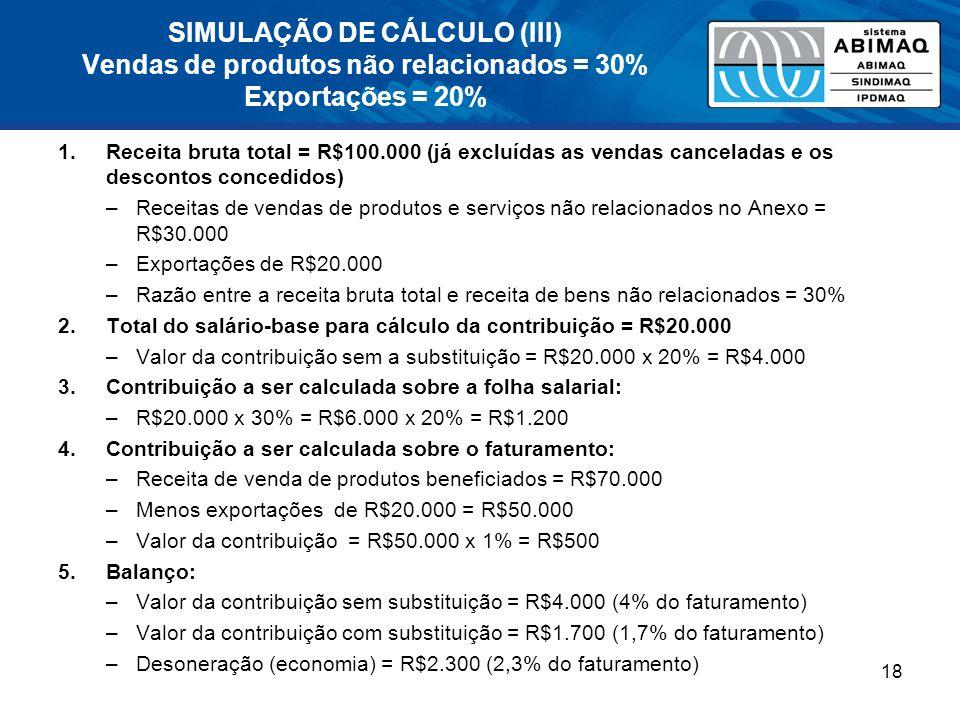 SIMULAÇÃO DE CÁLCULO (III) Vendas de produtos não relacionados = 30% Exportações = 20% 1.Receita bruta total = R$100.000 (já excluídas as vendas canceladas e os descontos concedidos) –Receitas de vendas de produtos e serviços não relacionados no Anexo = R$30.000 –Exportações de R$20.000 –Razão entre a receita bruta total e receita de bens não relacionados = 30% 2.Total do salário-base para cálculo da contribuição = R$20.000 –Valor da contribuição sem a substituição = R$20.000 x 20% = R$4.000 3.Contribuição a ser calculada sobre a folha salarial: –R$20.000 x 30% = R$6.000 x 20% = R$1.200 4.Contribuição a ser calculada sobre o faturamento: –Receita de venda de produtos beneficiados = R$70.000 –Menos exportações de R$20.000 = R$50.000 –Valor da contribuição = R$50.000 x 1% = R$500 5.Balanço: –Valor da contribuição sem substituição = R$4.000 (4% do faturamento) –Valor da contribuição com substituição = R$1.700 (1,7% do faturamento) –Desoneração (economia) = R$2.300 (2,3% do faturamento) 18